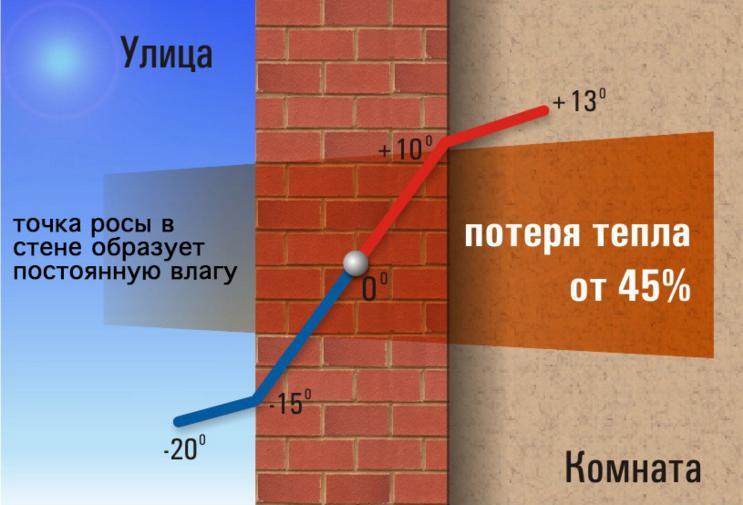 Битумными поверхностей гидроизоляция бетонных